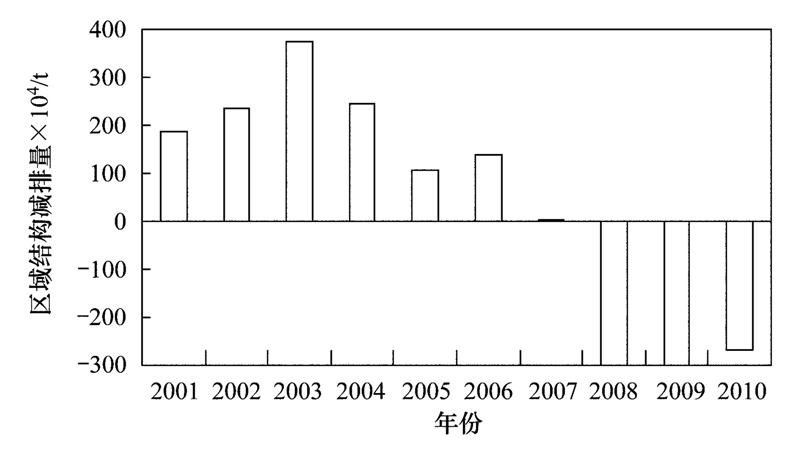 调减经济总量_世界经济总量图片