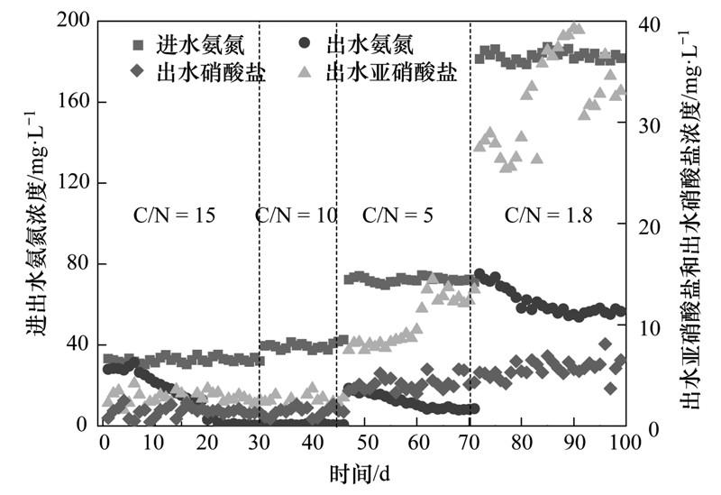 摘要:研究了聚氨酯生物膜反应器在短程硝化反硝化工艺中的应用,考察碳氮比(15:1、10:1、5:1和1.8:1)对聚氨酯脱氮系统脱氮性能和微生物群落结构的影响,以及微生物群落结构与其处理效果的对应关系. 结果表明,经过100 d的运行,当进水碳氮比从15依次下降到10、5和1.8,亚硝酸氮累积率由56.