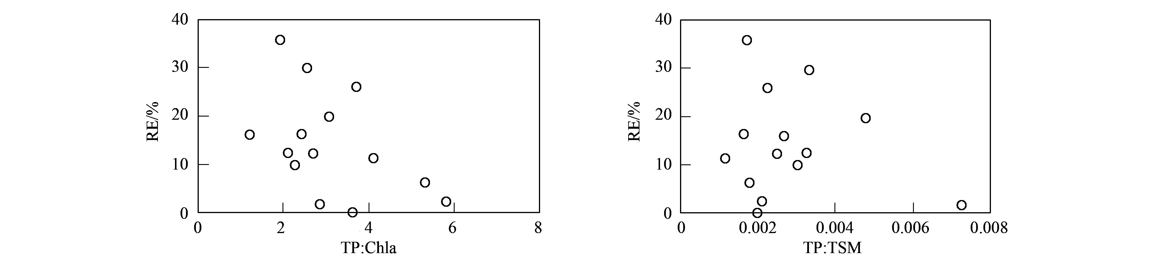 1.4 研究方法 通过对GOCI各波段遥感反射率与实测总磷数据进行相关性分析,找出相关性高的波段,同时选取GOCI各波段反射率值进行多种模式组合,讨论每个组合与总磷浓度的相关性,最后选取相关性高的波段及波段组合建立一元及多元回归模型,通过模型精度对比,确定最适合的模型,并将模型应用于GOCI影像上,分析太湖总磷时空变化规律.
