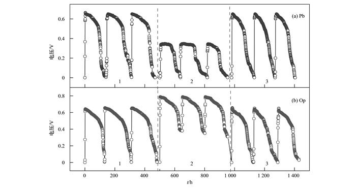 op1~op3阴极液均为铁氰化钾,电池电路经闭路,开路,   闭路模式转换,m