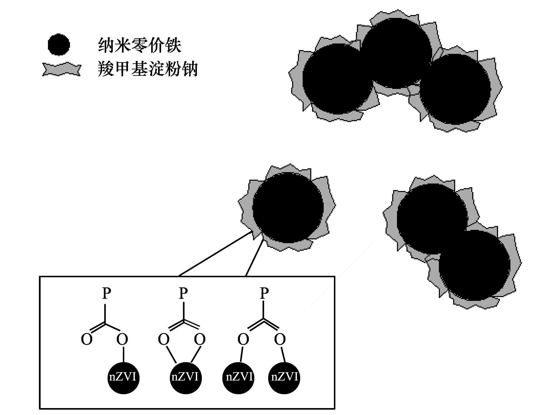 改性纳米零价铁微观结构概念